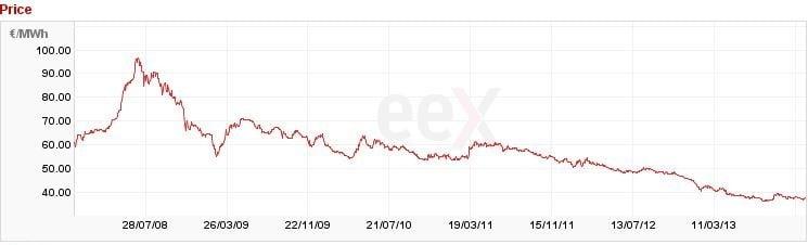 German Market Price