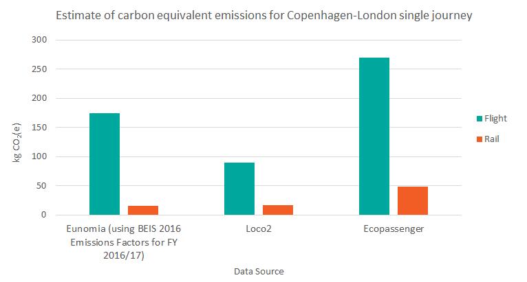 Estimated CO2e Emissions for single journey Copenhagen to London: Eunomia - Fly: 174Kg, Train: 16kg; Loco2 - Fly: 90Kg, Train: 17kg; Ecopassenger: Fly: 270kg, Train: 90kg