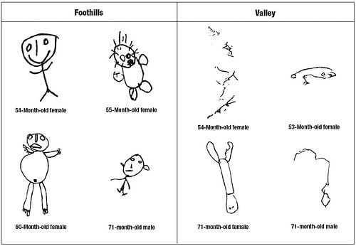 Pollution Exposure Effects on Children's Drawings