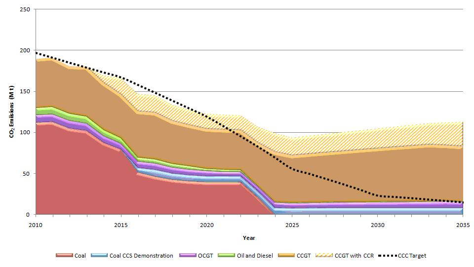 CO2 Emissions from the Fossil Fuel Power Sector (2010-2035)