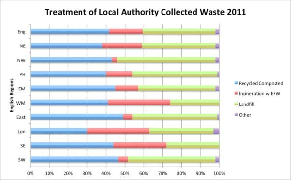 Defra LA Collected Waste Graph