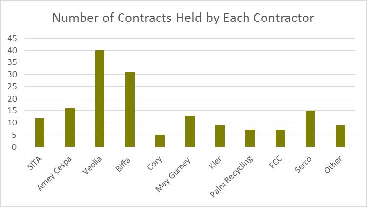 Contractor Graph