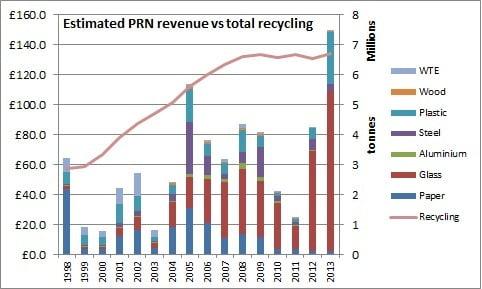 prn revenue vs total recycling