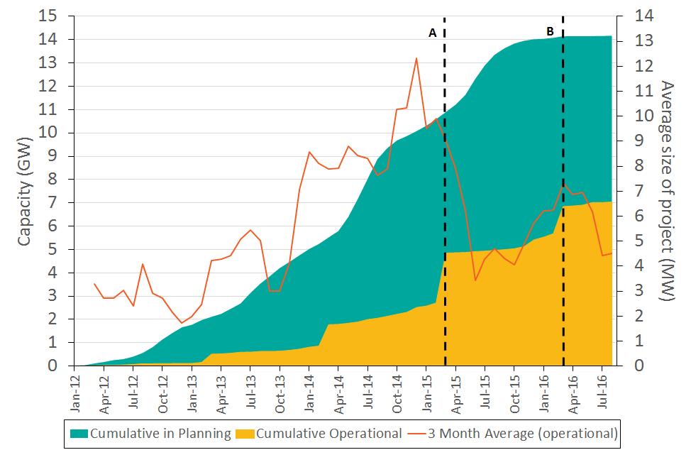 solar-pv-cumulative-in-planning-operational