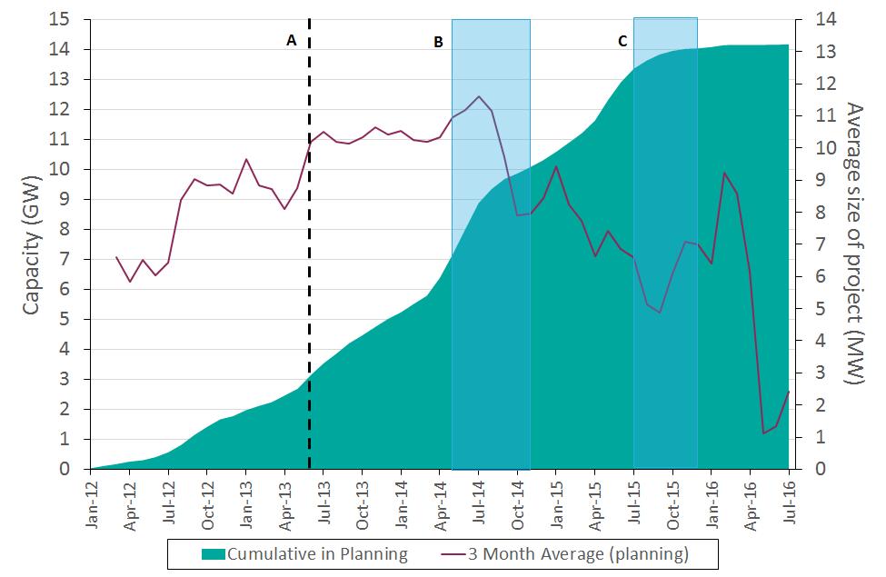 solar-pv-cumulative-in-planning