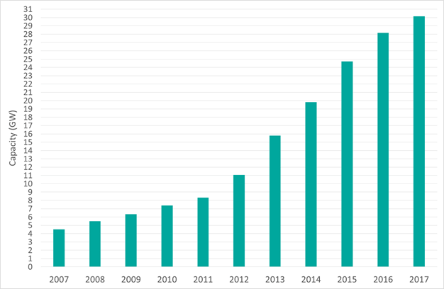 Cumulative Renewable Generation Chart