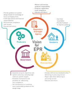 EPR Vision Diagram