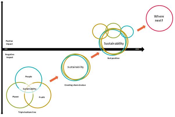 Evolving Thinking Chart