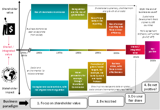 Corporate Journey Chart